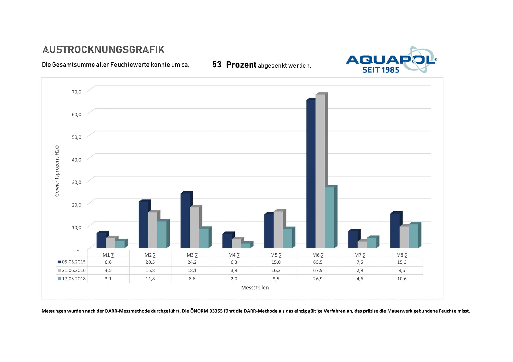 Aquapol Austrocknungsgrafik